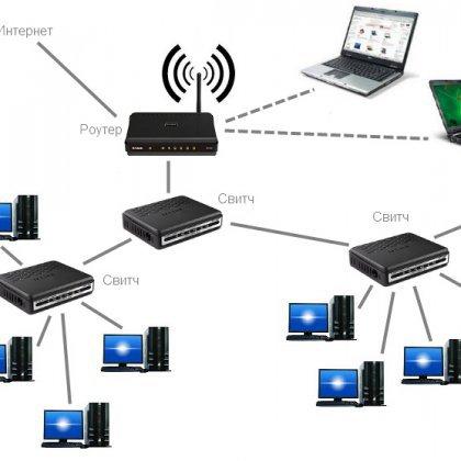 Как правильно настроить локальную сеть?