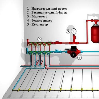 Как выбрать оборудование для водяного пола?