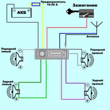 Как подключить антенну к магнитоле?