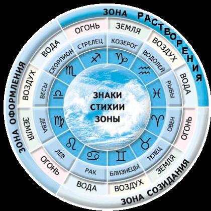 Как определить знак зодиака человека?