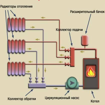 Водяное отопление частного дома своими руками от печи