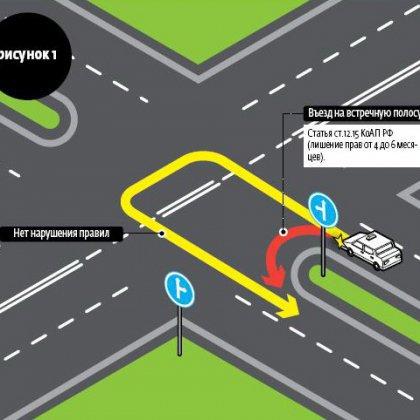 как правильно разворачиваться на перекрёстке