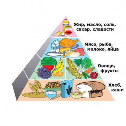 90-дневная диета раздельного питания: плюсы и минусы